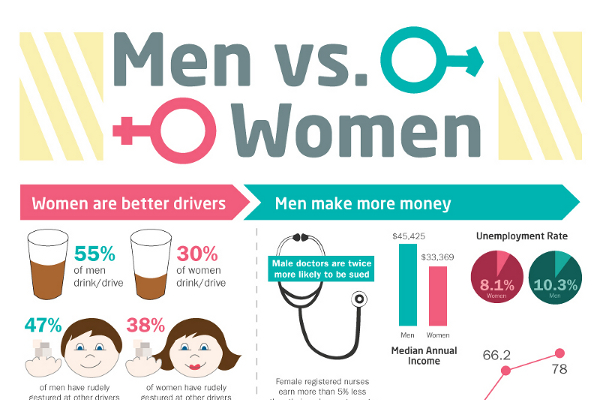 Men-vs-Women-Statistics